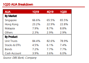 Top 10 Singapore Growth Stocks for 2020 [Part 2]