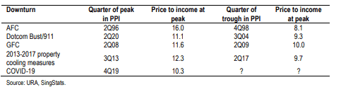 Singapore Property: JP Morgan says a fall of 10% is likely. To buy or not to buy now?