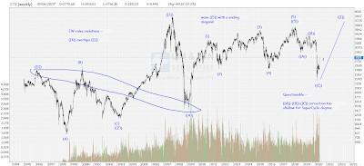 V Shape Recovery ? (2)