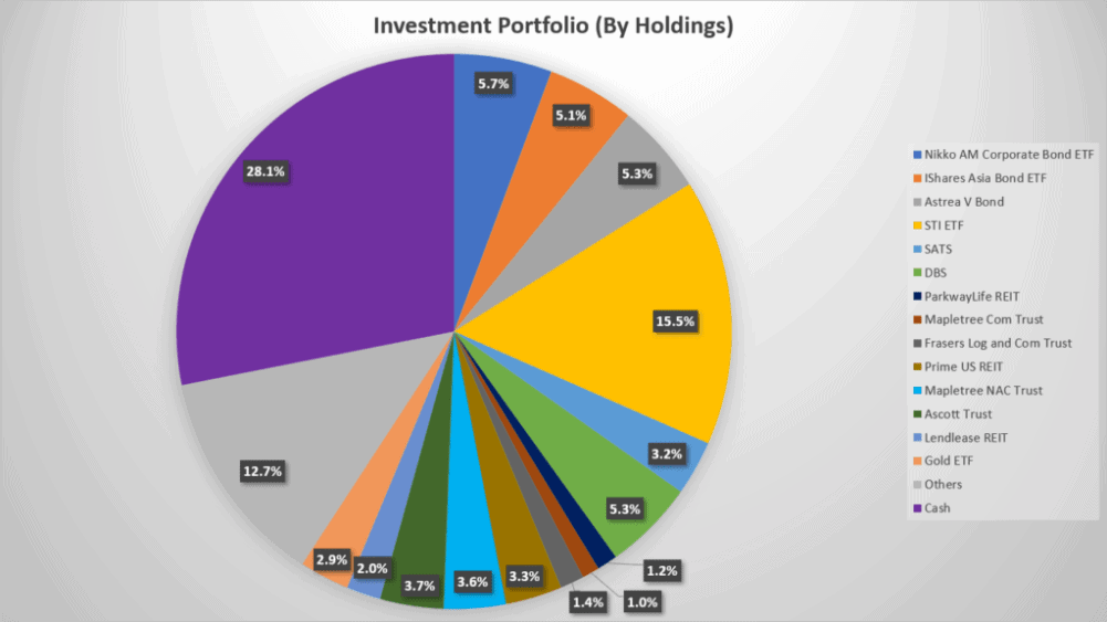 My mid-year investment review