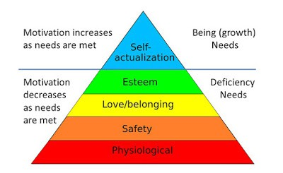 Cory Diary : Asset Investment hierarchy of needs