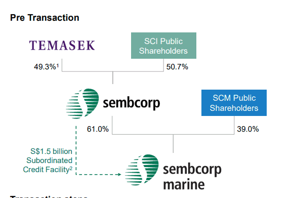 Sembcorp Industries: What might be its fair value?