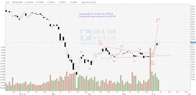 STI Analysis — the next peak and trough ? (69)