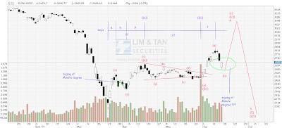 STI Analysis — the next peak and trough ? (70)
