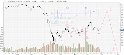 STI Analysis — the next peak and trough ? (71)
