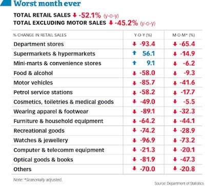 Retail Slump in May 2020