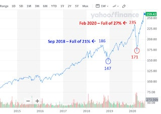 Tech Stocks at All-Time-High – (Part 1) Bust Soon? or Can We Still Buy Now?