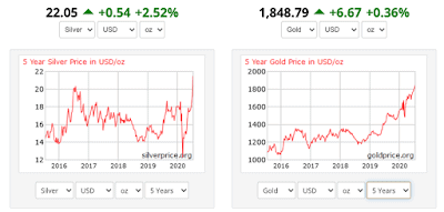 Silver Explodes Past USD22 Per Oz, and Gold Surges!