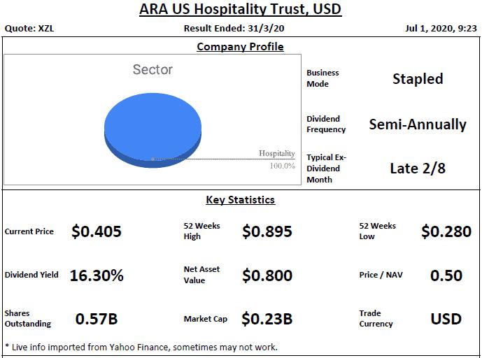 ARA US Hospitality Trust Analysis @ 1 July 2020