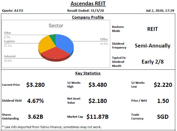 Ascendas REIT Analysis @ 2 Jul 2020