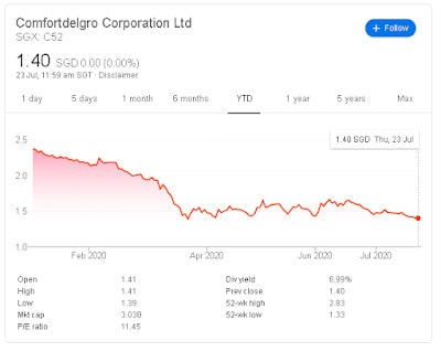 Why I Think Comfortdelgro (SGX: C52) Is A Strong Recovery Candidate Play