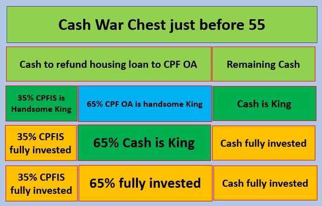 CASH REFUNDS FOR CPF SAVINGS USED FOR PROPERTY PURCHASES. (2)