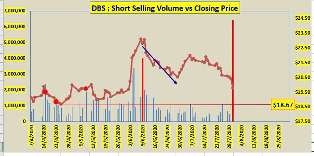 DBS and OCBC were heavily shorted yesterday after MAS renouncement of dividend cap at 60% of 2019