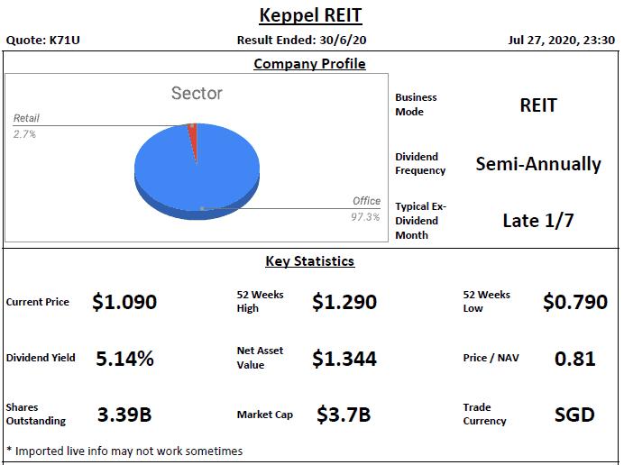 Keppel REIT Analysis @ 27 July 2020