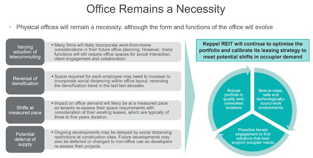 Office REITs: Not quite back to work