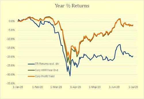 Cory Diary : End June Report – Portfolio Performance