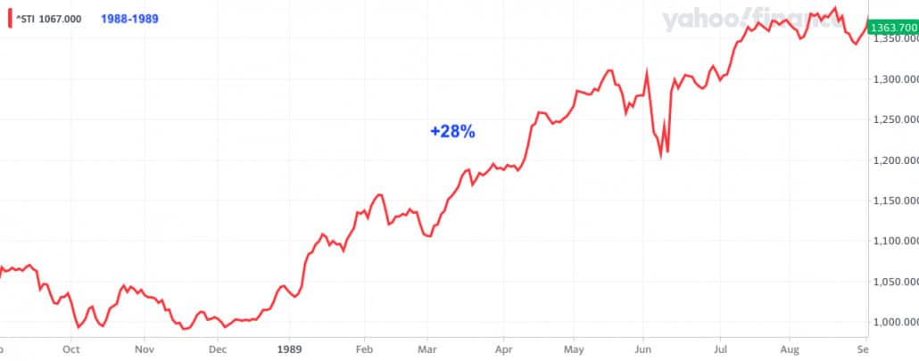 How Did The Stock Market Perform After A General Election In Singapore?