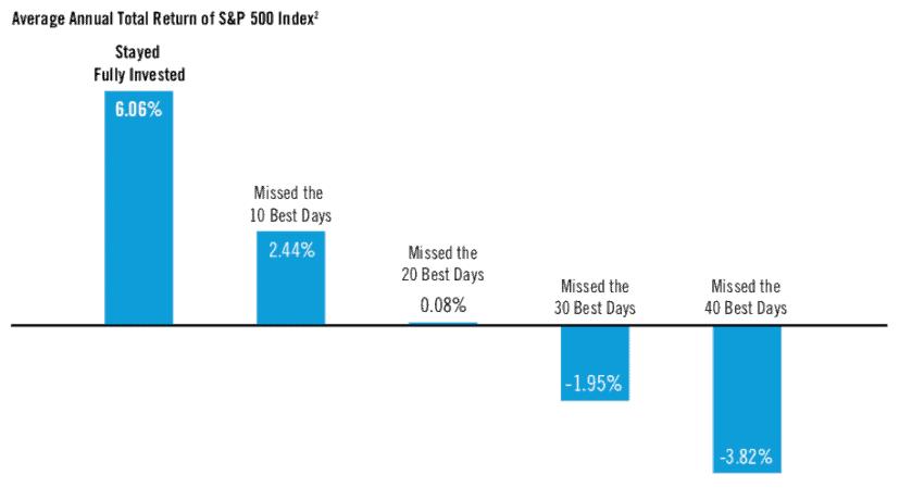 Should We Wait For a Market Pullback?