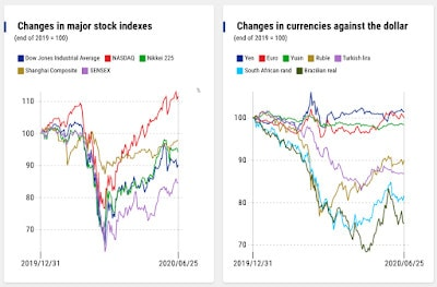 Charts #32: COVID Market and Currency Impact