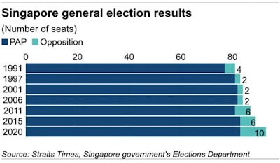 Is This The Beginning Of The End For Singapore?