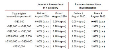 Revision of Terms and Interest Rates – DBS Multiplier Account (w.e.f 1 Aug 2020)