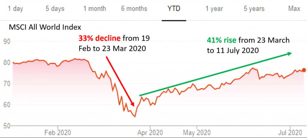 Investment lessons from reviewing the first half of 2020