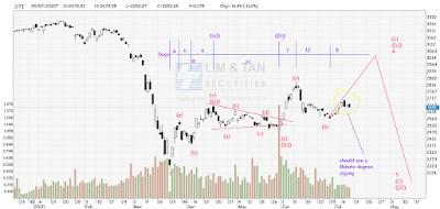 STI Analysis — the next peak and trough ? (72)