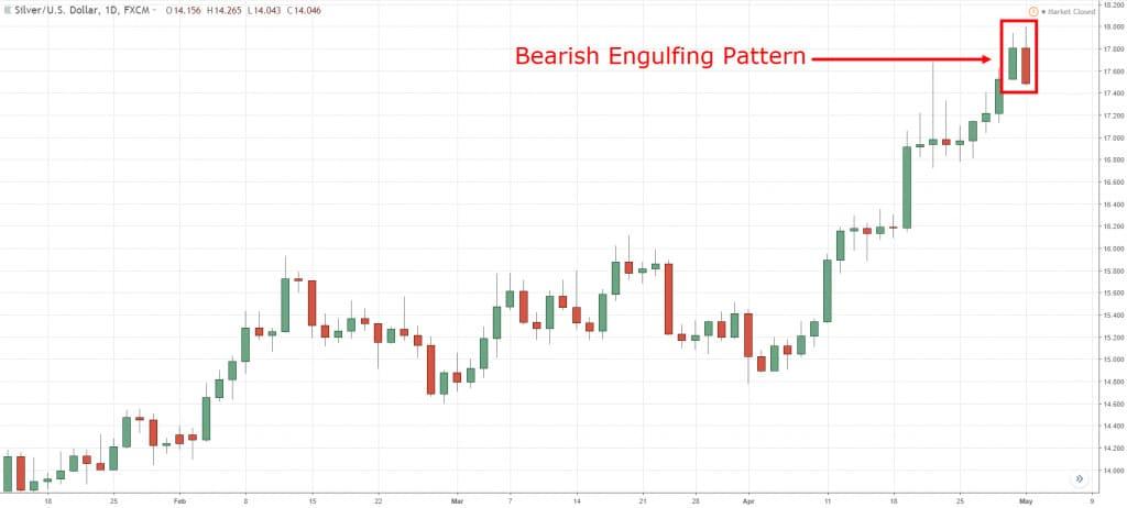 Bearish Engulfing Pattern Trading Strategy Guide (Guest Post)