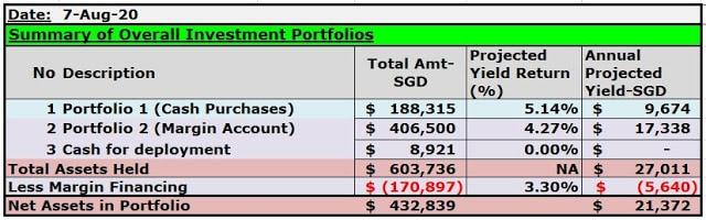 Investment Portfolio Updates-9th August 2020