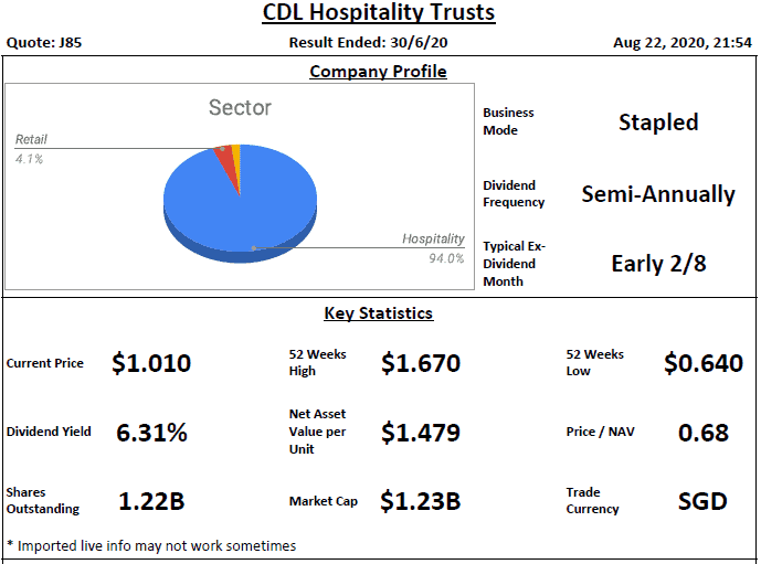 CDL Hospitality Trusts Analysis @ 23 August 2020