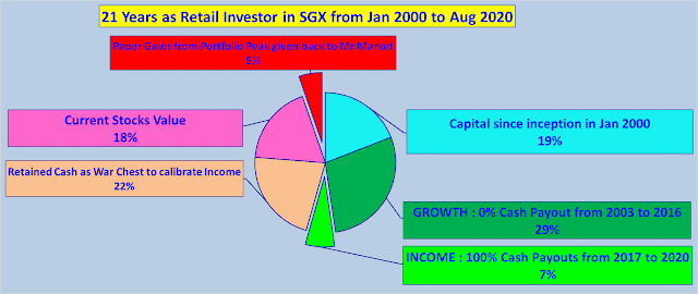 From Growth To Income Stock Operator in SGX