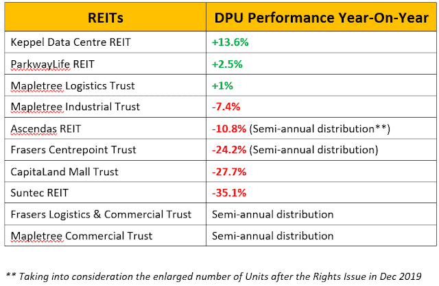Dividend Warrior's 3Q2020 REITs Performance & Passive Income Update