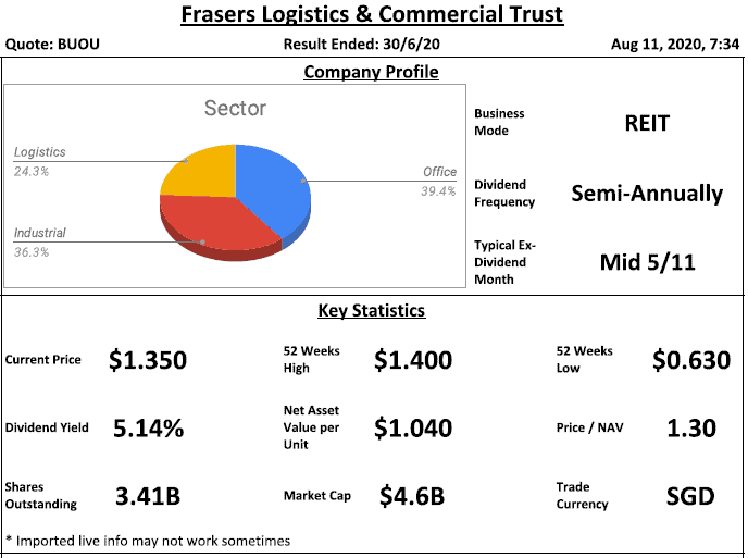 Frasers Logistics & Commercial Trust (previously Frasers Logistics & Industrial Trust) Analysis @ 11 August 2020