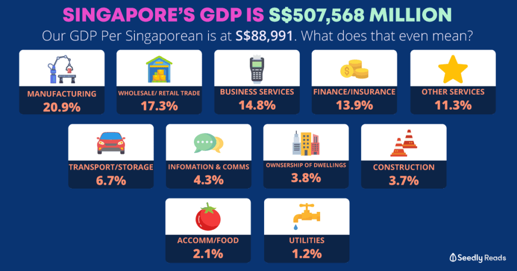 What Singaporeans Need to Know About Singapore's Worst Quarter