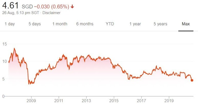 Added: Keppel Corp (Aug 2020)