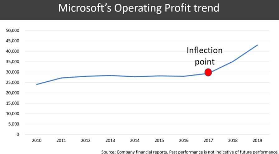 Understanding Microsoft's Management and Financials