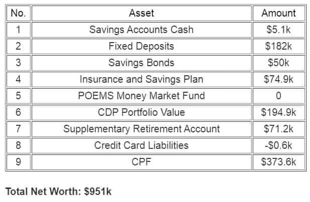 Net Worth Update Aug 2020 – Surpassing $950k