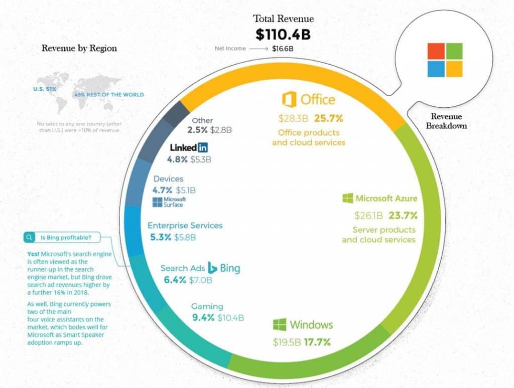 Understanding Microsoft's Business Model