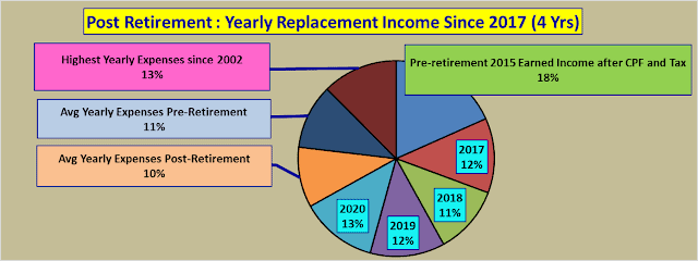 Retiring in Comfort in Singapore – Replacement Income