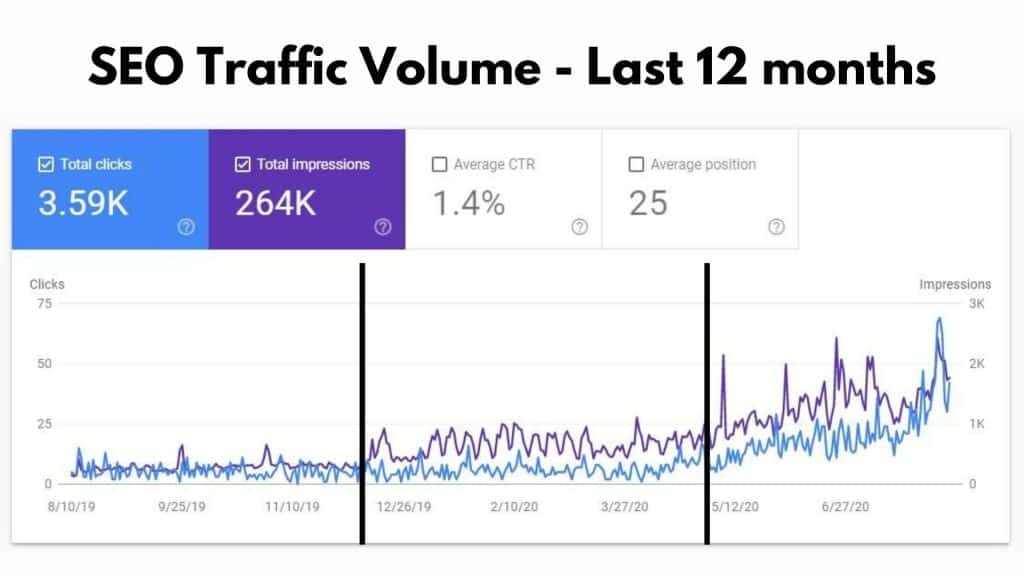 Google AMP increased my SEO traffic to new highs