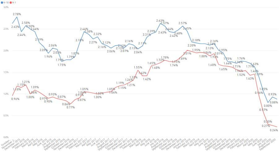 Sep 2020 Singapore Savings Bond and Weekly Updates