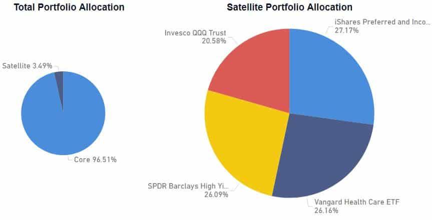 Satellite Portfolio Update – I FOMO-ed
