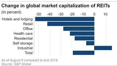 Charts #33: Global REITs