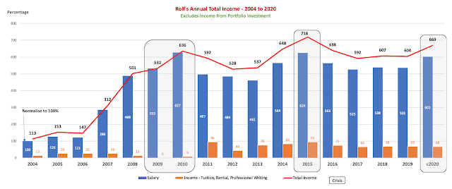 Rolf's Salary and Income Report Analysis – 2004 to c2020