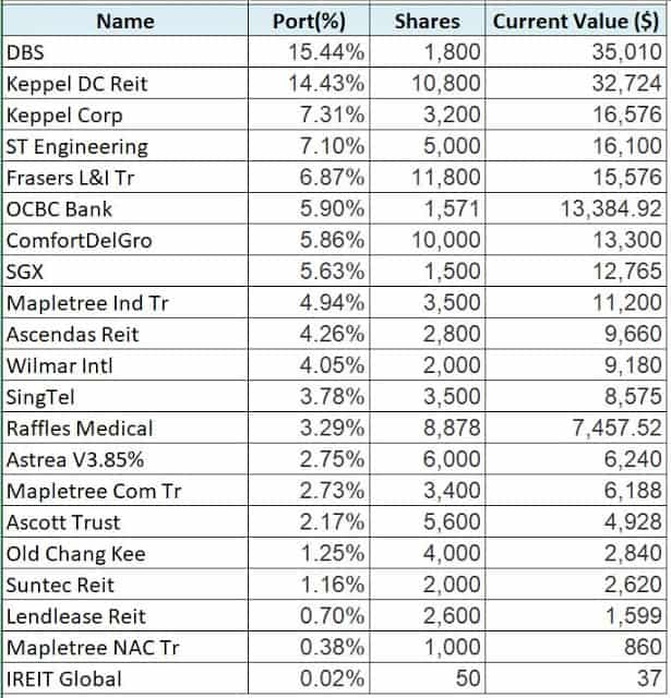 My Investment Portfolio – SG (End Jul 2020)