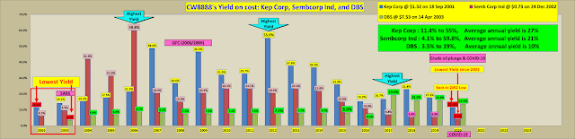 Keppel Corp is Unsuitable as a Dividend Stock??? For whom?