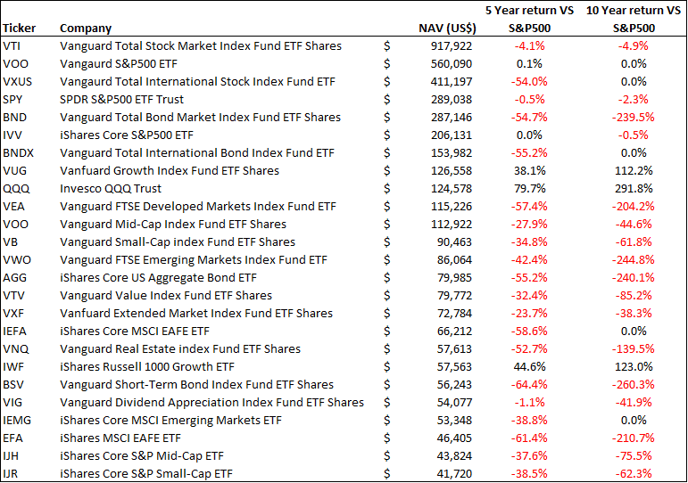 Best performing ETFs which consistently outperform the S&P500 over the past decade