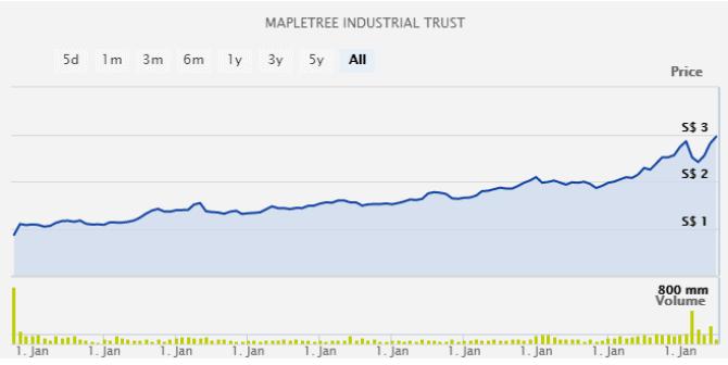 Is Mapletree Industrial Trust (SGX: ME8U) a good buy?