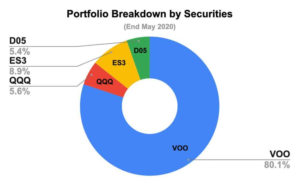 My Portfolio & Dividend Updates (End May 2020)