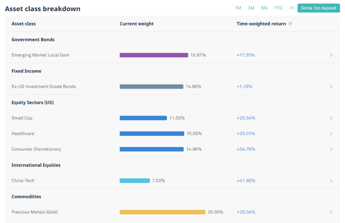 My Monthly Investment Portfolio Review – August 2020